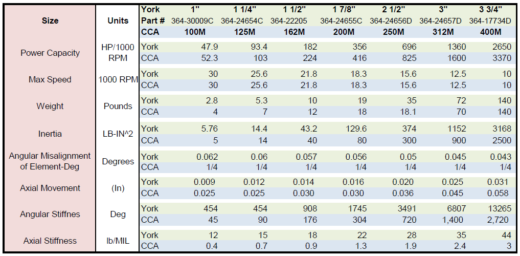 York-Table-w-part-numbers-2015