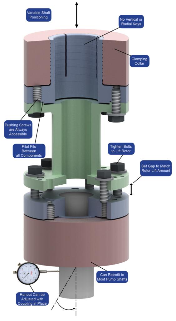 Vertical coupling diagram